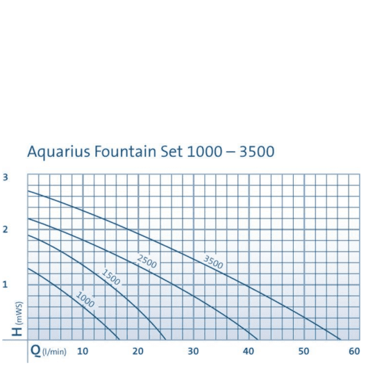 Aquarius Set Classic 750