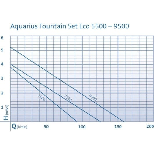Aquarius Set Eco 5500