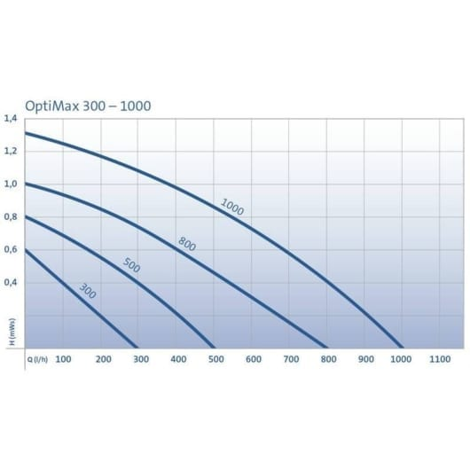 OptiMax 300
